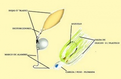 partes del spinnerbait