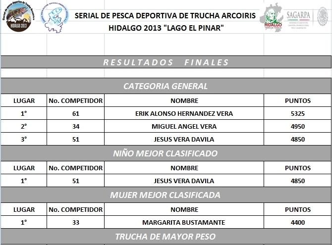 RESULTADOS PRIMERA FECHA SERIAL HIDALGO TRUCHA 2013